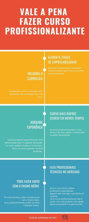 Vale a Pena Fazer Curso Profissionalizante- Infográfico